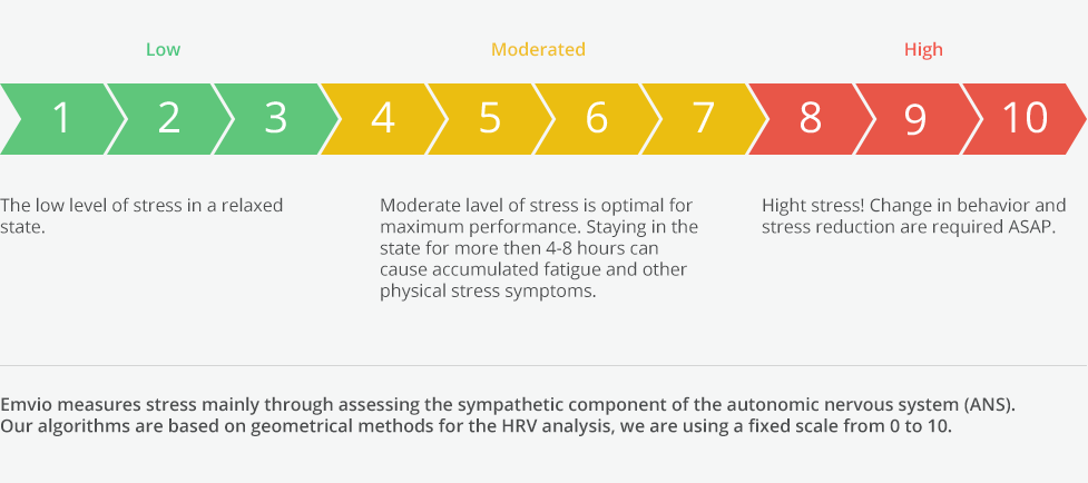 Stress Level Meter : Emvio the first watch to measure and manage your stress